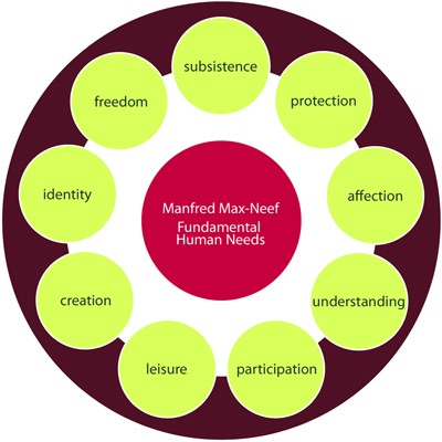 Max-Neef's Fundamental Human Needs - understanding, affection, leisure, identity, freedom, creativity, protection, subsistence, and participation